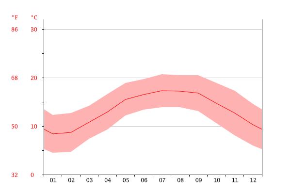 清境全年氣溫圖